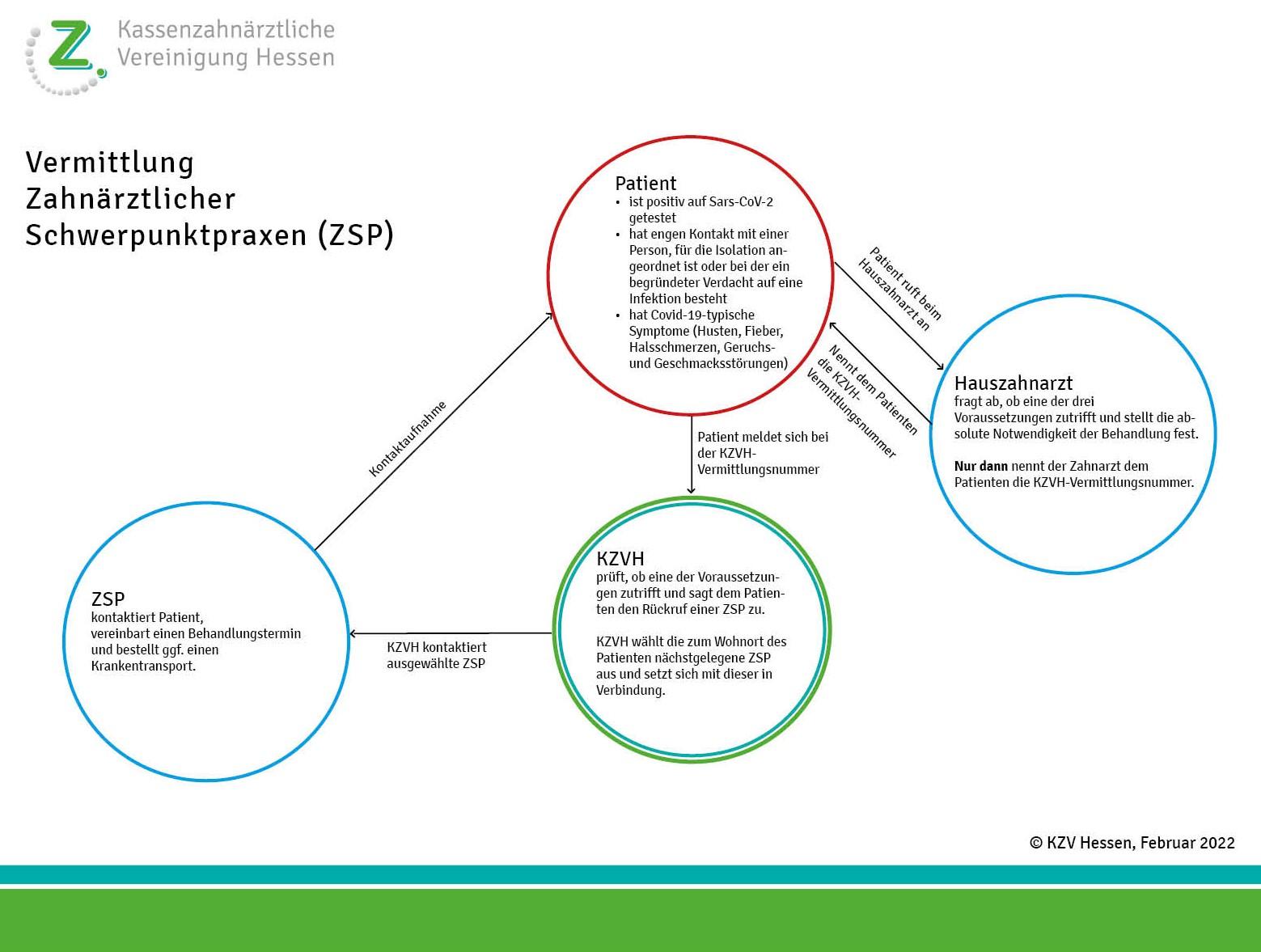 Vermittlung an ZSP_Vorschaubild_23.4.2020